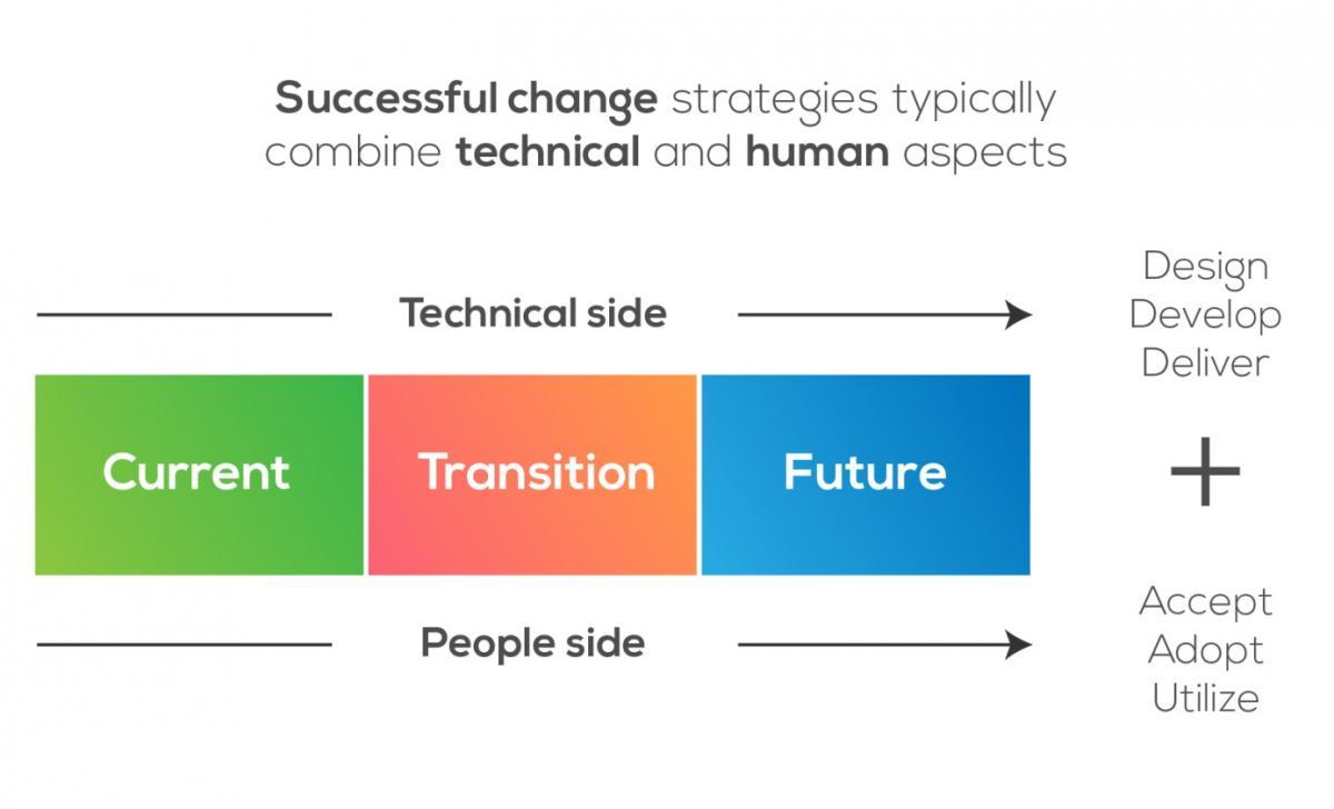 Change management foundations ii eng1transition0g 1betcityfo Images